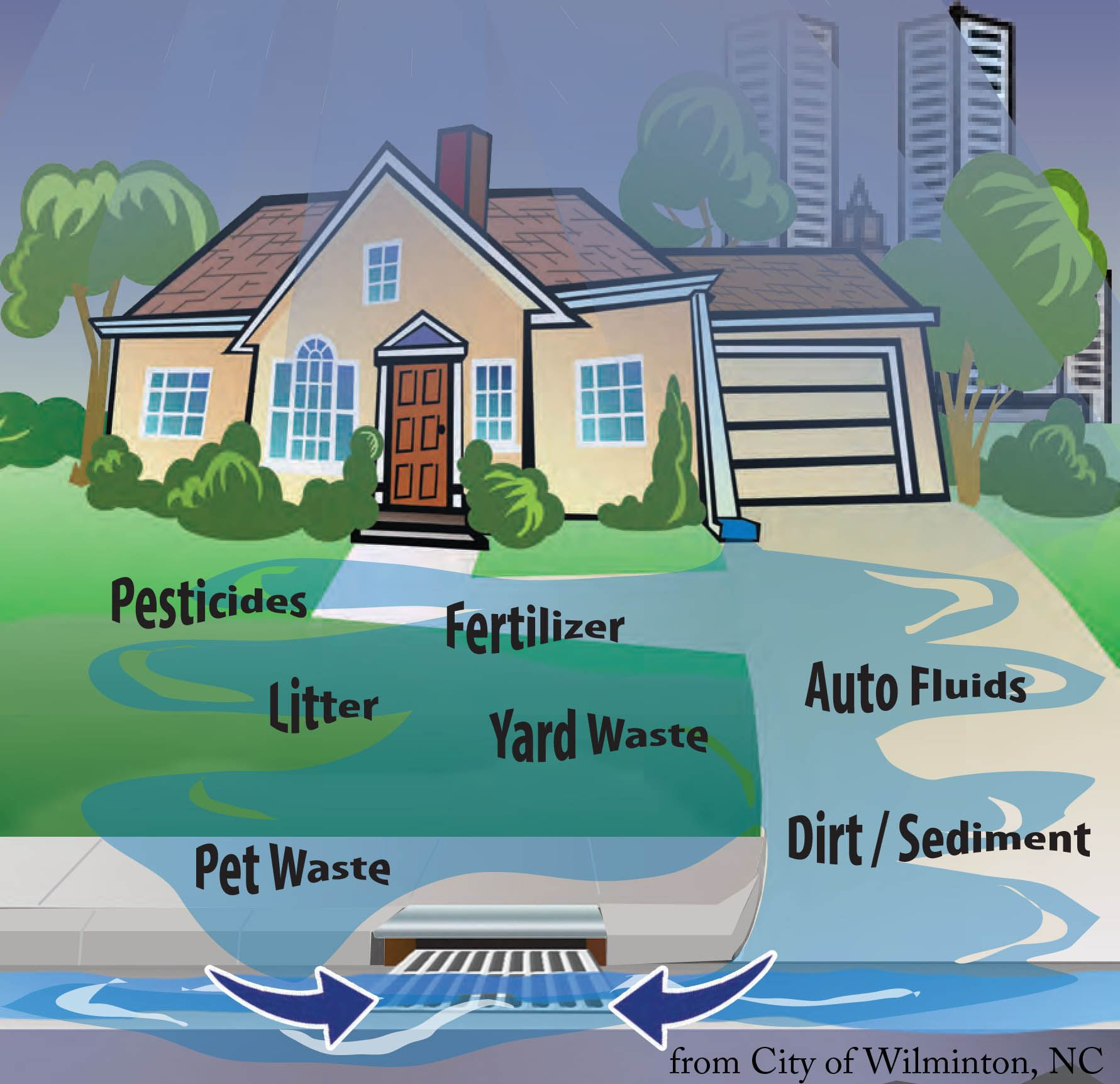 diagram of stormwater pollutants from a residential home making their way to a storm drain